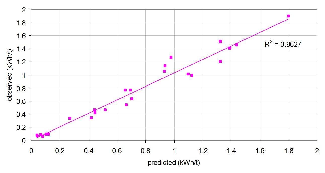 Figure 2 - Measured vs Predicted Specific Energy for Primary, Secondary, Tertiary and Pebble Crushers