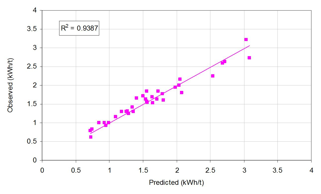 Figure 3 – Measured vs Predicted Specific Energy for High Pressure Grinding Rolls