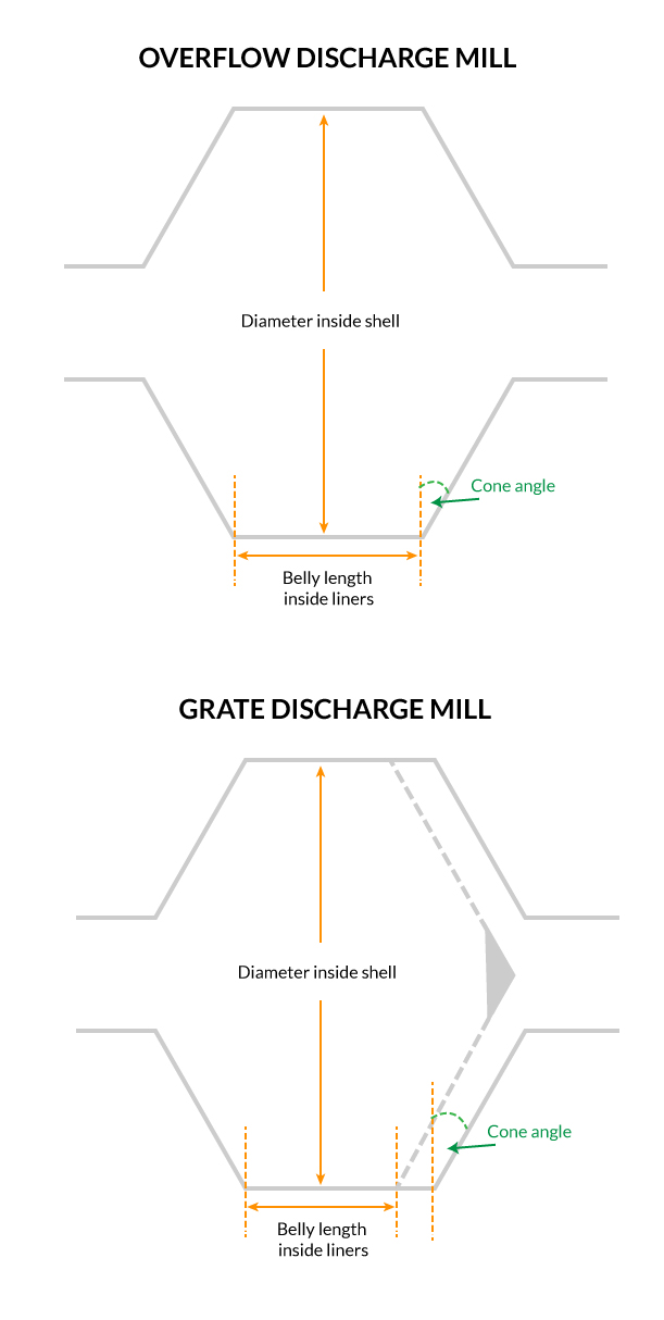 discharge mill diagram