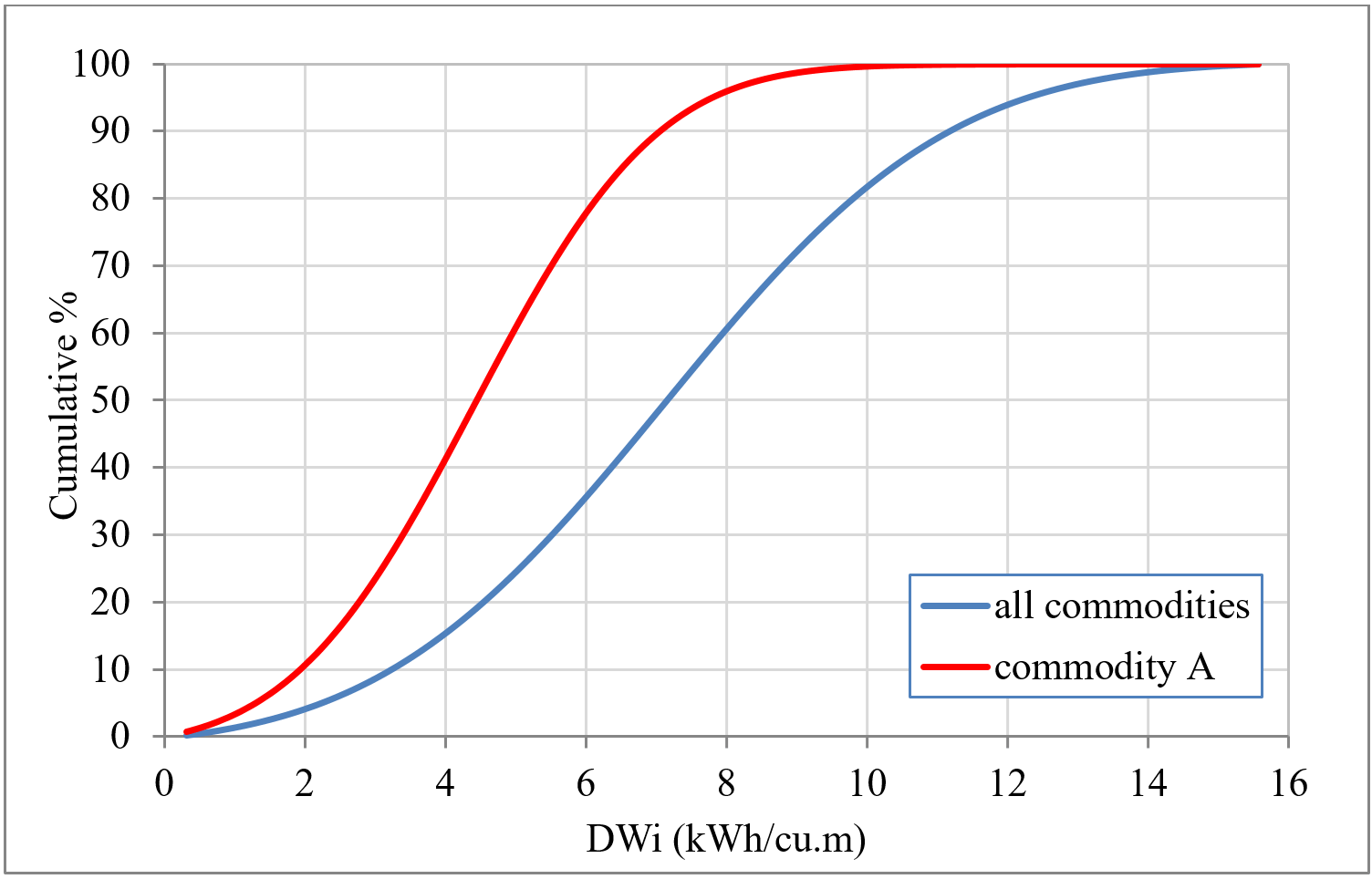 figure 1 - Cumulative Distributions of the DWi Parameter of a Particular Commodity vs All Commodities Combined
