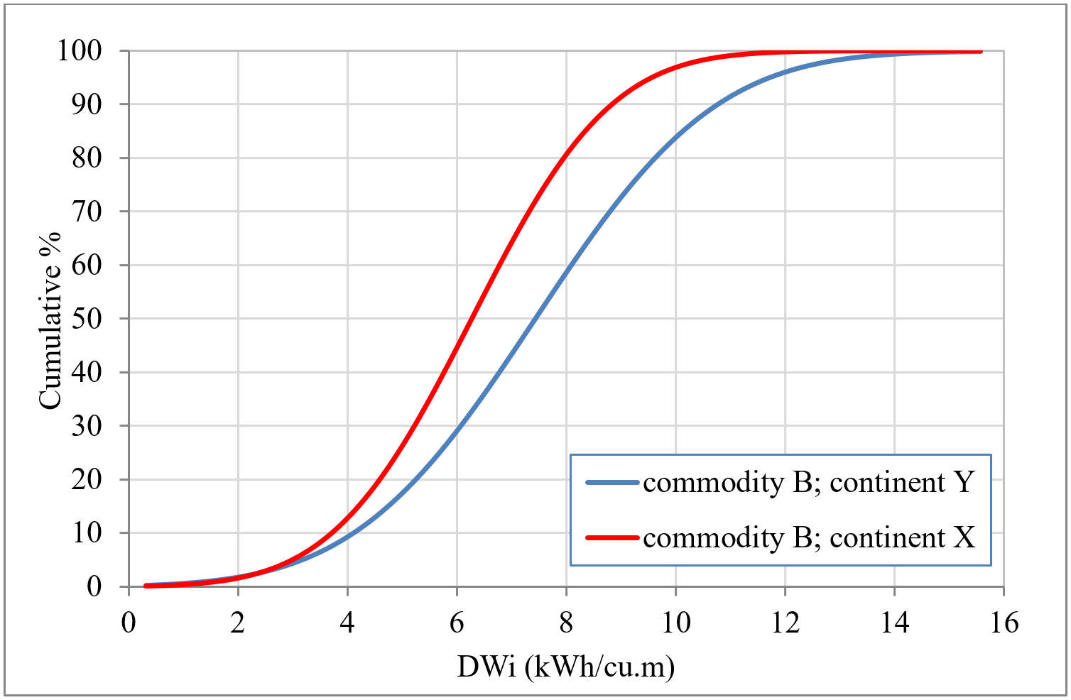 figure 2 - Cumulative Distributions of the DWi Parameter of a Particular Commodity vs Continent